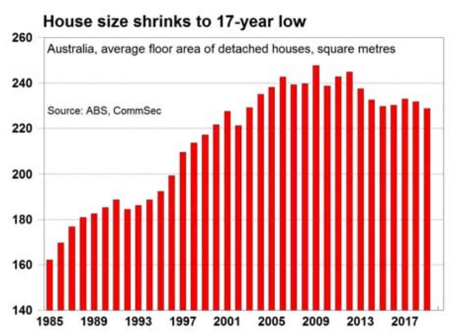 Average House Size Australia