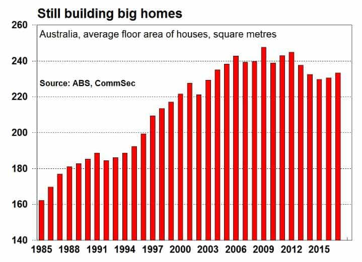 Average House Size in Australia - BuildSearch