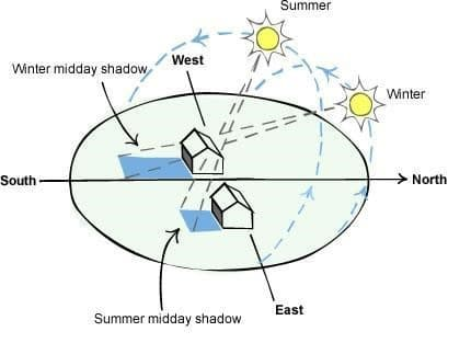 sun diagram for perth housing