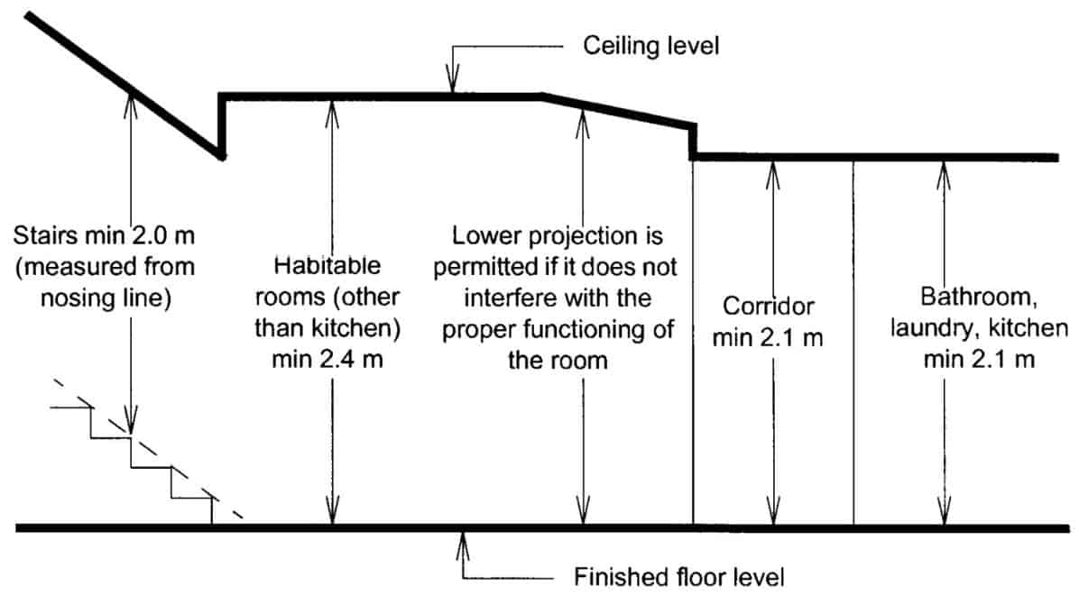Minimum Ceiling Height