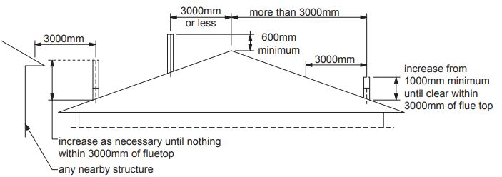 Min wood heater flue dimensions